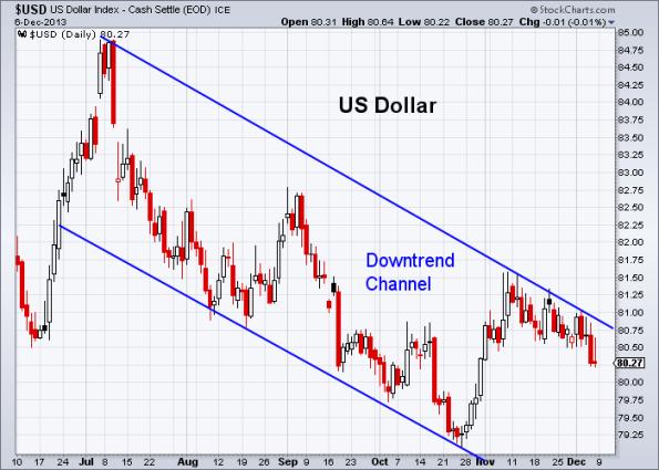 USD 12-6-2013