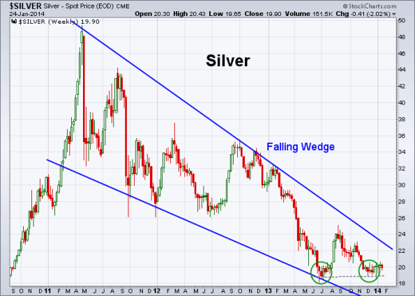 Silver 1-24-2014 (Weekly)