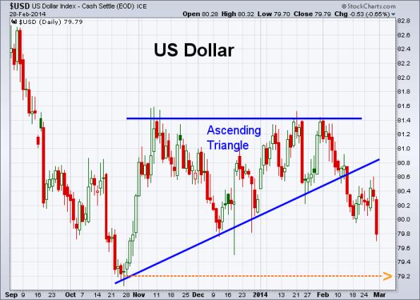 USD 2-28-2014