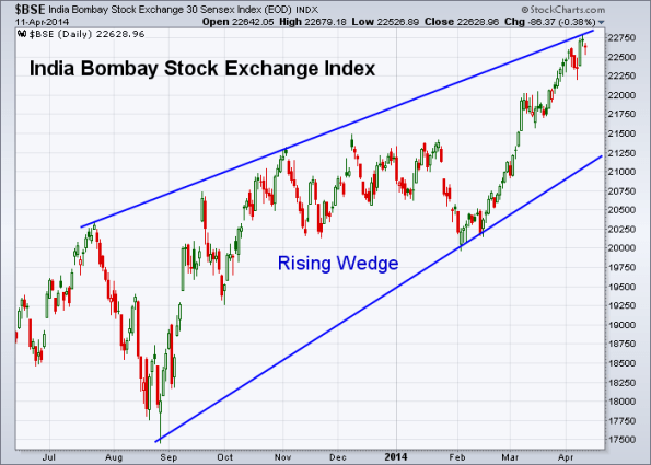 BSE 4-11-2014 (Weekly)