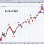 DAX 4-4-2014 (Weekly)