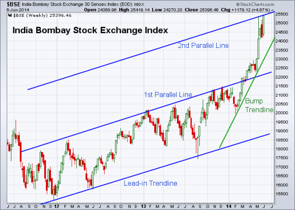 BSE 6-6-2014 (Weekly)