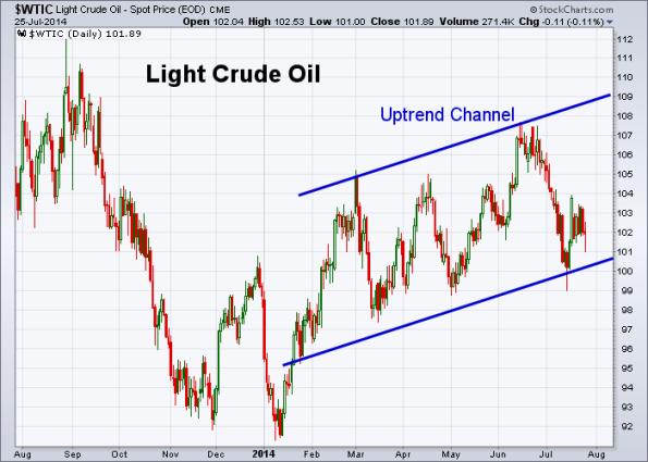 Oil 7-25-2014