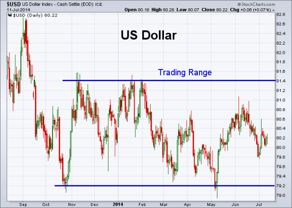 USD 7-11-2014