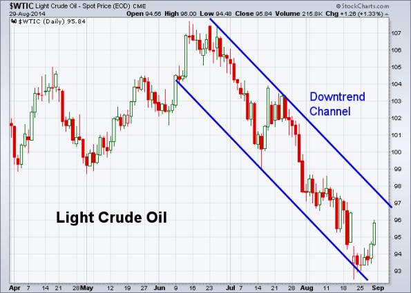Oil 8-29-2014