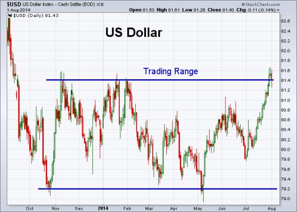 USD 8-1-2014