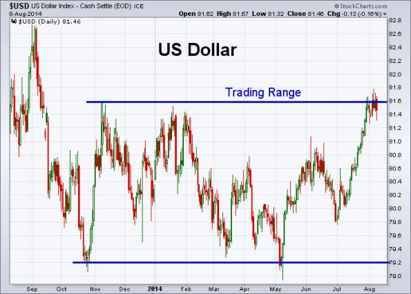 USD 8-8-2014