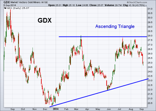 GDX 9-5-2014