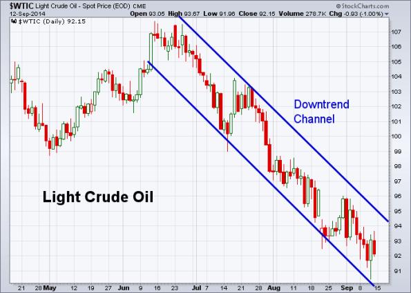 Oil 9-12-2014