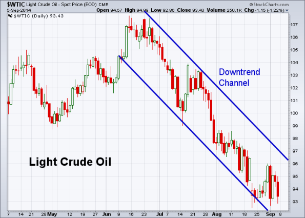 Oil 9-5-2014