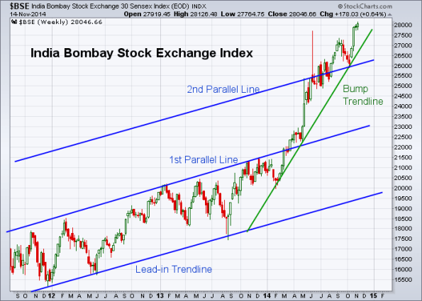 BSE 11-14-2014 (Weekly)