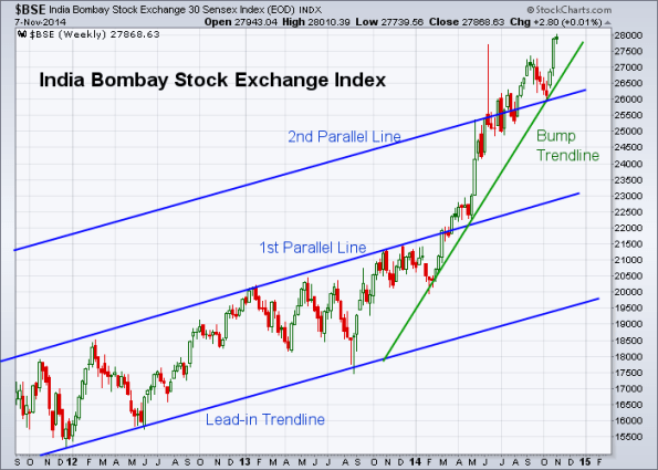 BSE 11-7-2014 (Weekly)