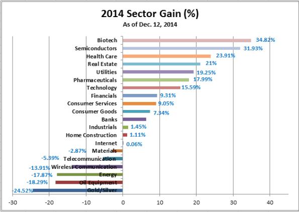2014 Sector Gain (12-12-2014)