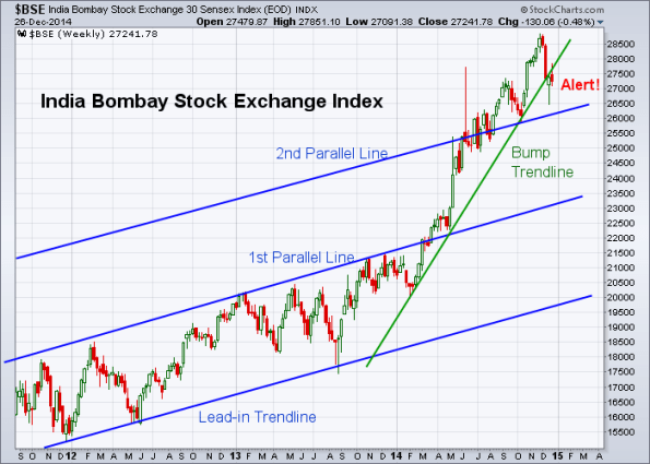 BSE 12-26-2014 (Weekly)