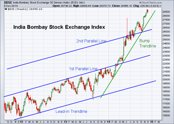 BSE 12-5-2014 (Weekly)