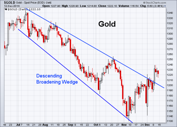 GOLD 12-12-2014