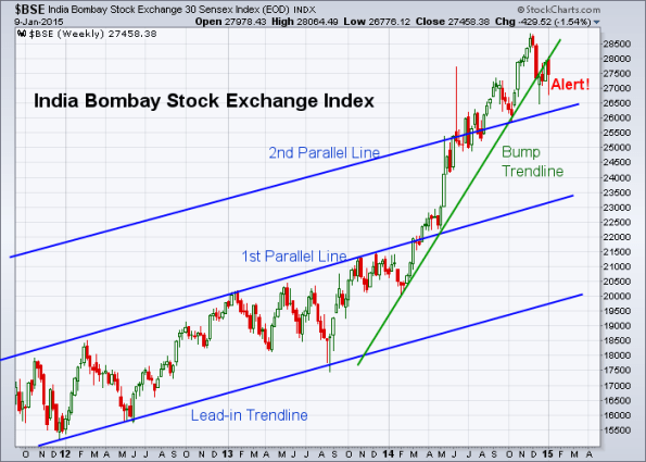 BSE 1-9-2015 (Weekly)