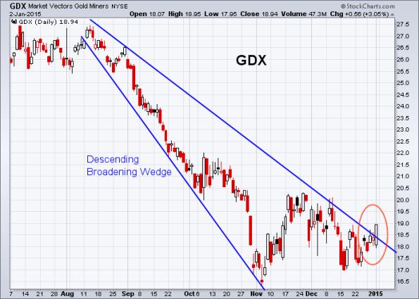 GDX 1-2-2015
