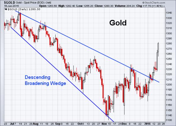 GOLD 1-16-2015