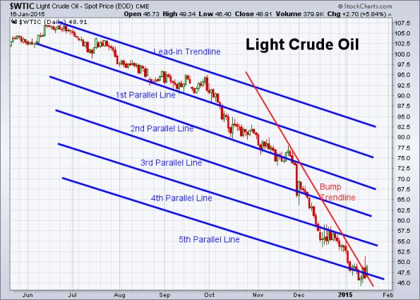 Oil 1-16-2015