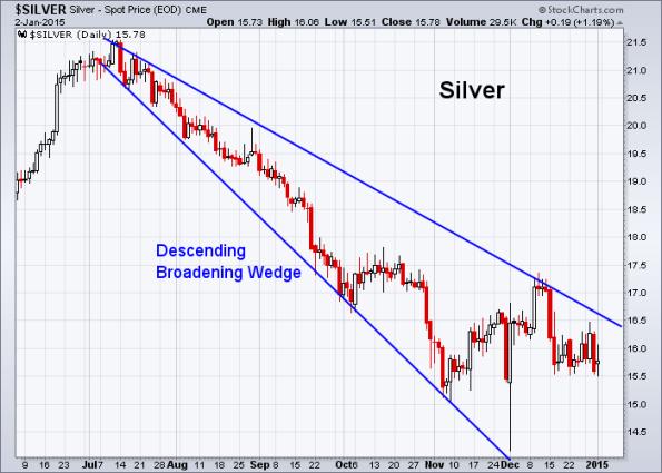 Silver 1-2-2015