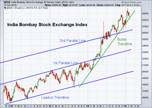 BSE 2-13-2015 (Weekly)