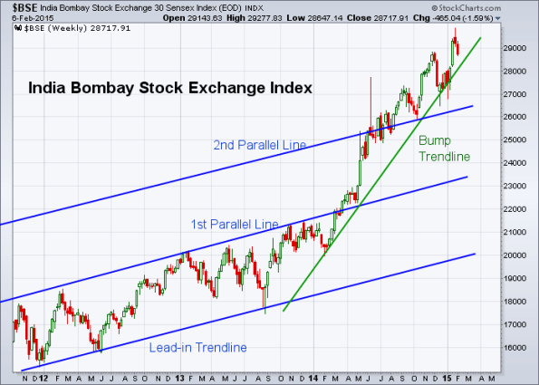 BSE 2-6-2015 (Weekly)