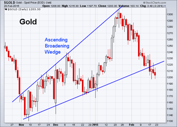 GOLD 2-20-2015