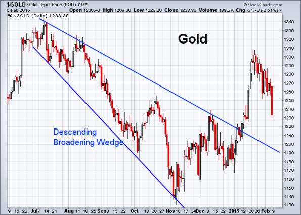 GOLD 2-6-2015