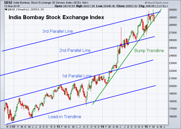 BSE 3-13-2015 (Weekly)
