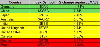 Global Markets 3-6-2015