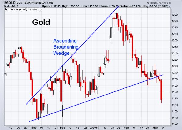 GOLD 3-6-2015
