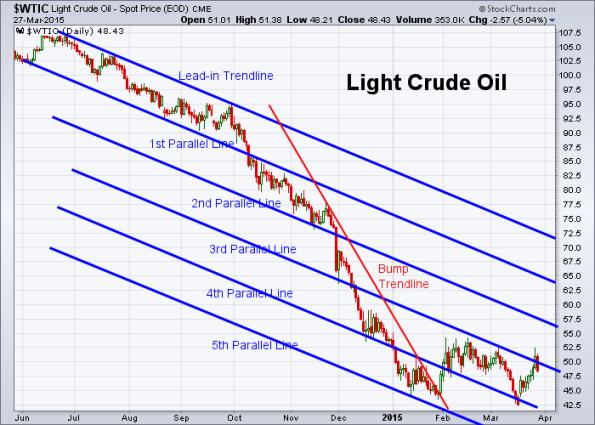 Oil 3-27-2015