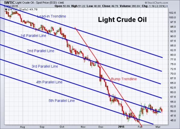 Oil 3-6-2015