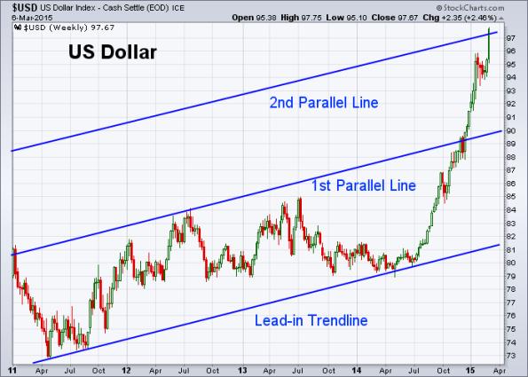 USD 3-6-2015 (Weekly)