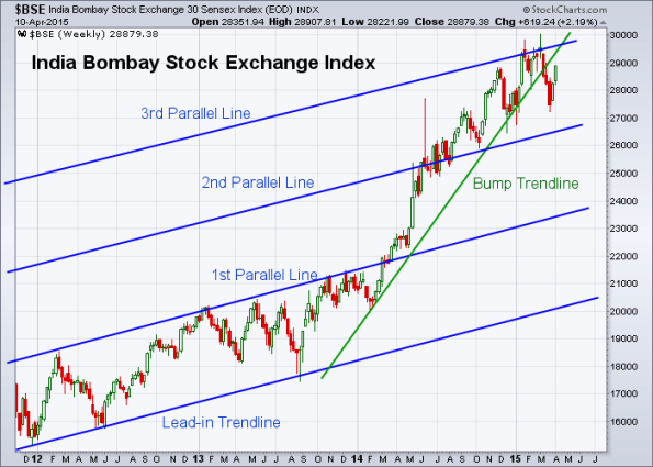 BSE 4-10-2015 (Weekly)