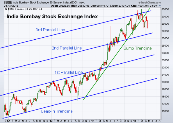 BSE 4-24-2015 (Weekly)