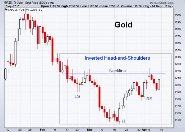GOLD 4-10-2015