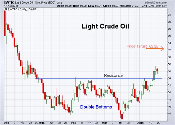 Oil 4-17-2015