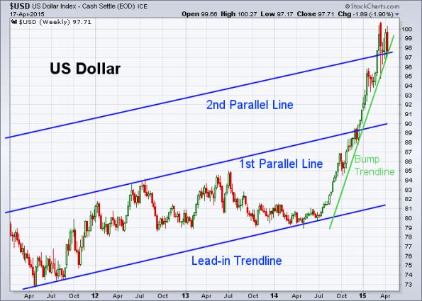 USD 4-17-2015 (Weekly)