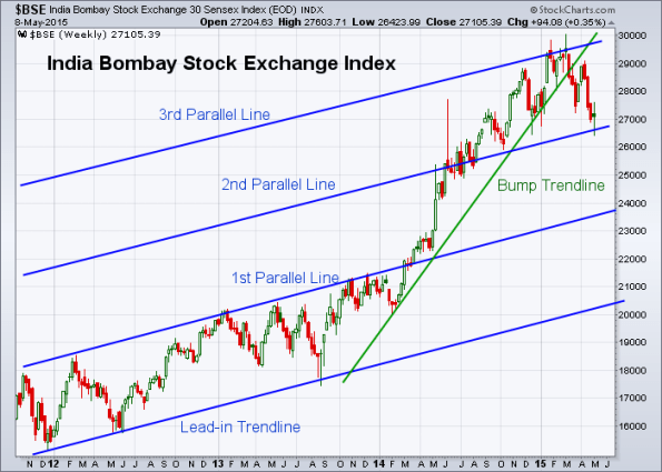 BSE 5-8-2015 (Weekly)