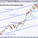 BSE 6-26-2015 (Weekly)
