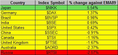 Global Markets 6-26-2015