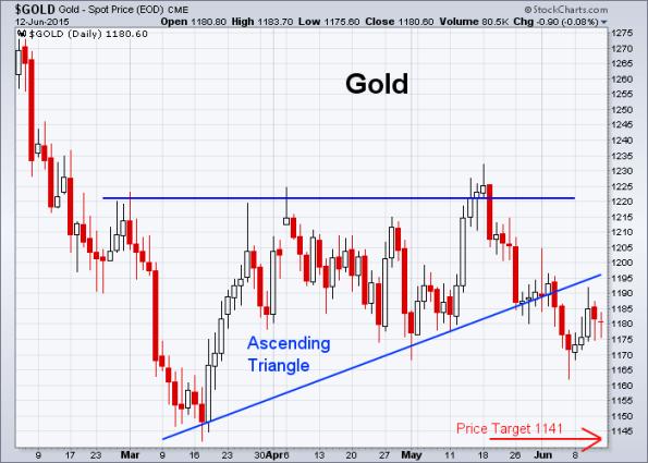 GOLD 6-12-2015