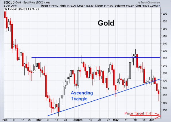 GOLD 6-5-2015