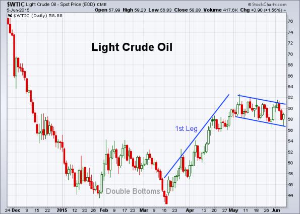 Oil 6-5-2015