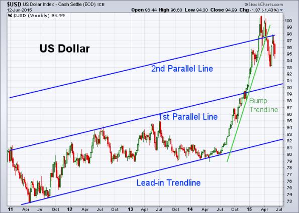 USD 6-12-2015 (Weekly)