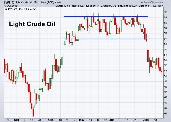 Oil 7-17-2015
