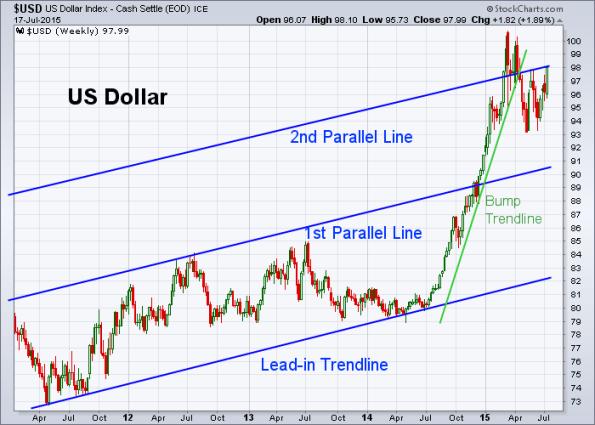 USD 7-17-2015 (Weekly)