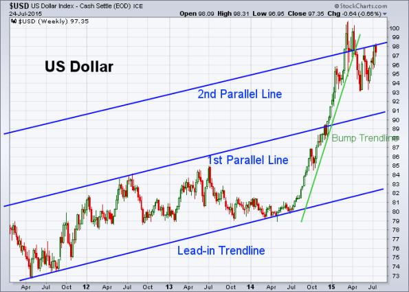 USD 7-24-2015 (Weekly)